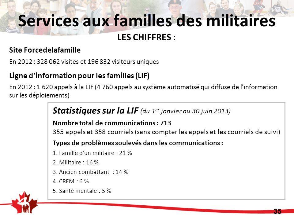 35 LES CHIFFRES : Site Forcedelafamille En 2012 : 328 062 visites et 196 832 visiteurs uniques Ligne dinformation pour les familles (LIF) En 2012 : 1