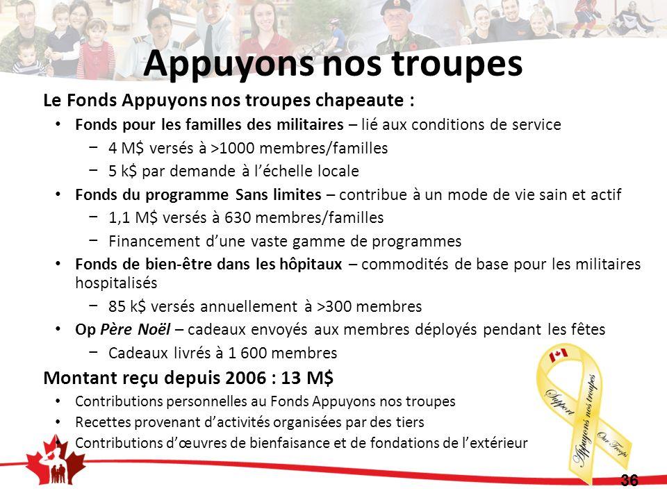 Le Fonds Appuyons nos troupes chapeaute : Fonds pour les familles des militaires – lié aux conditions de service 4 M$ versés à >1000 membres/familles
