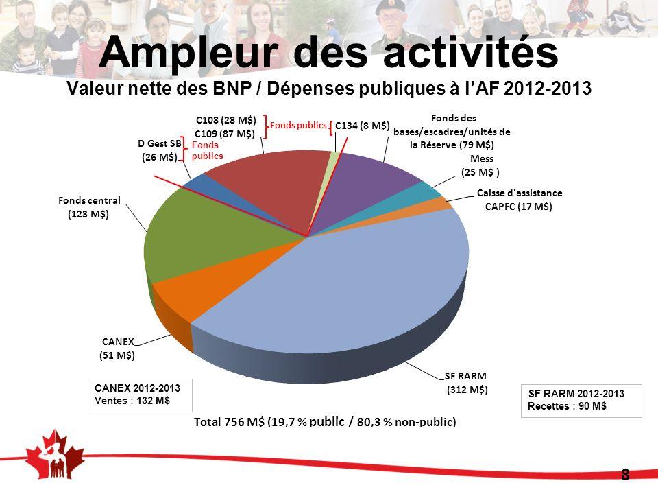 8 Ampleur des activités Valeur nette des BNP / Dépenses publiques à lAF 2012-2013 Fonds publics