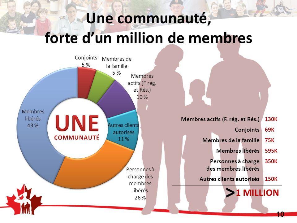 Membres actifs (F. rég. et Rés.)130K Conjoints69K Membres de la famille75K Membres libérés595K Personnes à charge des membres libérés 350K Autres clie