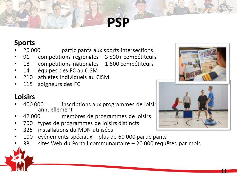 PSP Sports 20 000 participants aux sports intersections 91 compétitions régionales – 3 500+ compétiteurs 18 compétitions nationales – 1 800 compétiteu