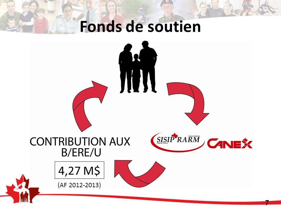4,27 M$ 7 (AF 2012-2013) Fonds de soutien