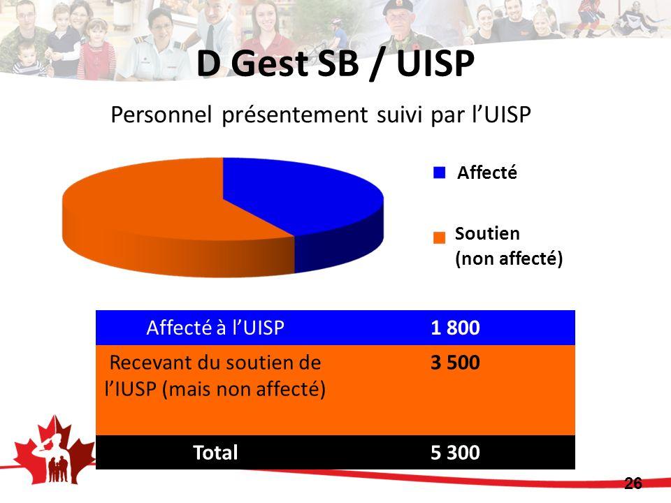 Affecté à lUISP1 800 Recevant du soutien de lIUSP (mais non affecté) 3 500 Total5 300 26 Personnel présentement suivi par lUISP D Gest SB / UISP Affec