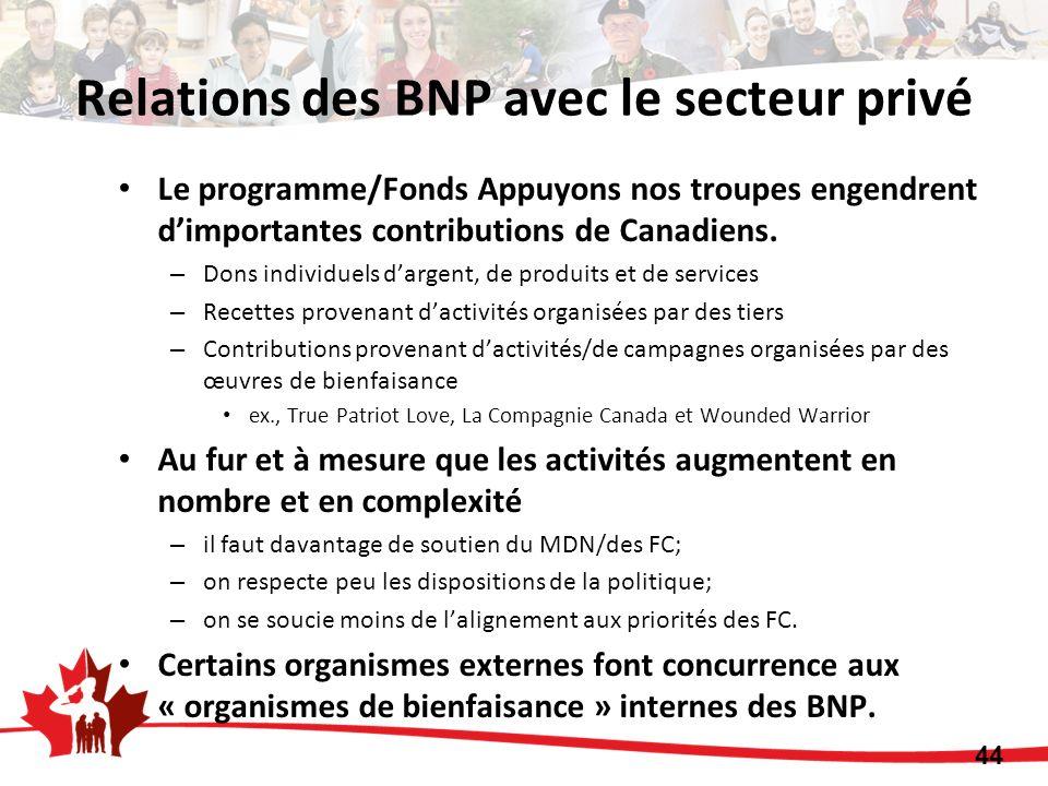 Le programme/Fonds Appuyons nos troupes engendrent dimportantes contributions de Canadiens. – Dons individuels dargent, de produits et de services – R