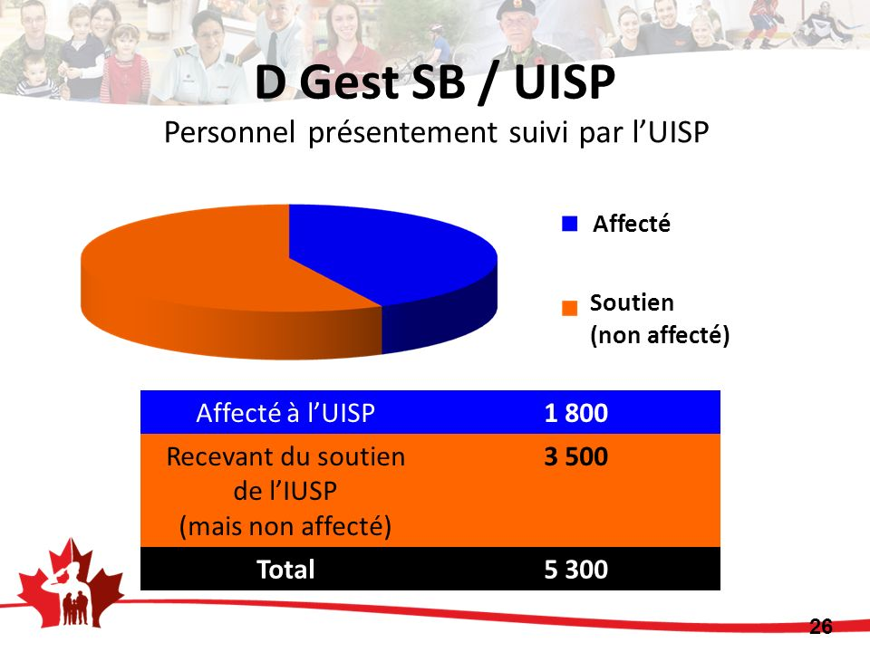 Personnel présentement suivi par lUISP Affecté à lUISP1 800 Recevant du soutien de lIUSP (mais non affecté) 3 500 Total5 300 Affecté Soutien (non affecté) 26 D Gest SB / UISP