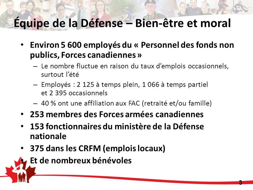 Environ 5 600 employés du « Personnel des fonds non publics, Forces canadiennes » – Le nombre fluctue en raison du taux demplois occasionnels, surtout lété – Employés : 2 125 à temps plein, 1 066 à temps partiel et 2 395 occasionnels – 40 % ont une affiliation aux FAC (retraité et/ou famille) 253 membres des Forces armées canadiennes 153 fonctionnaires du ministère de la Défense nationale 375 dans les CRFM (emplois locaux) Et de nombreux bénévoles 3 Équipe de la Défense – Bien-être et moral