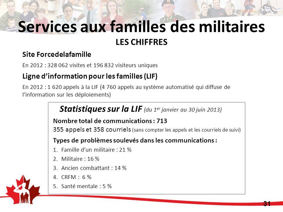 LES CHIFFRES Site Forcedelafamille En 2012 : 328 062 visites et 196 832 visiteurs uniques Ligne dinformation pour les familles (LIF) En 2012 : 1 620 appels à la LIF (4 760 appels au système automatisé qui diffuse de linformation sur les déploiements) Statistiques sur la LIF (du 1 er janvier au 30 juin 2013) Nombre total de communications : 713 355 appels et 358 courriels (sans compter les appels et les courriels de suivi) Types de problèmes soulevés dans les communications : 1.Famille dun militaire : 21 % 2.Militaire : 16 % 3.Ancien combattant : 14 % 4.CRFM : 6 % 5.Santé mentale : 5 % Services aux familles des militaires 31