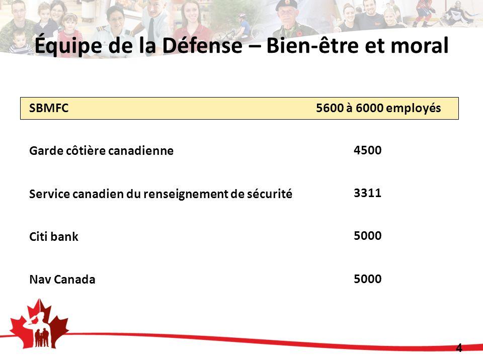 SBMFC 5600 à 6000 employés Garde côtière canadienne Service canadien du renseignement de sécurité Citi bank Nav Canada 4500 3311 5000 4 Équipe de la Défense – Bien-être et moral