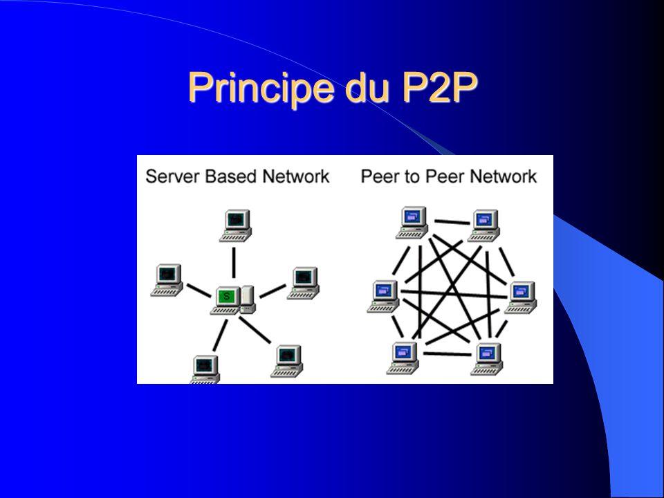 Principe du P2P