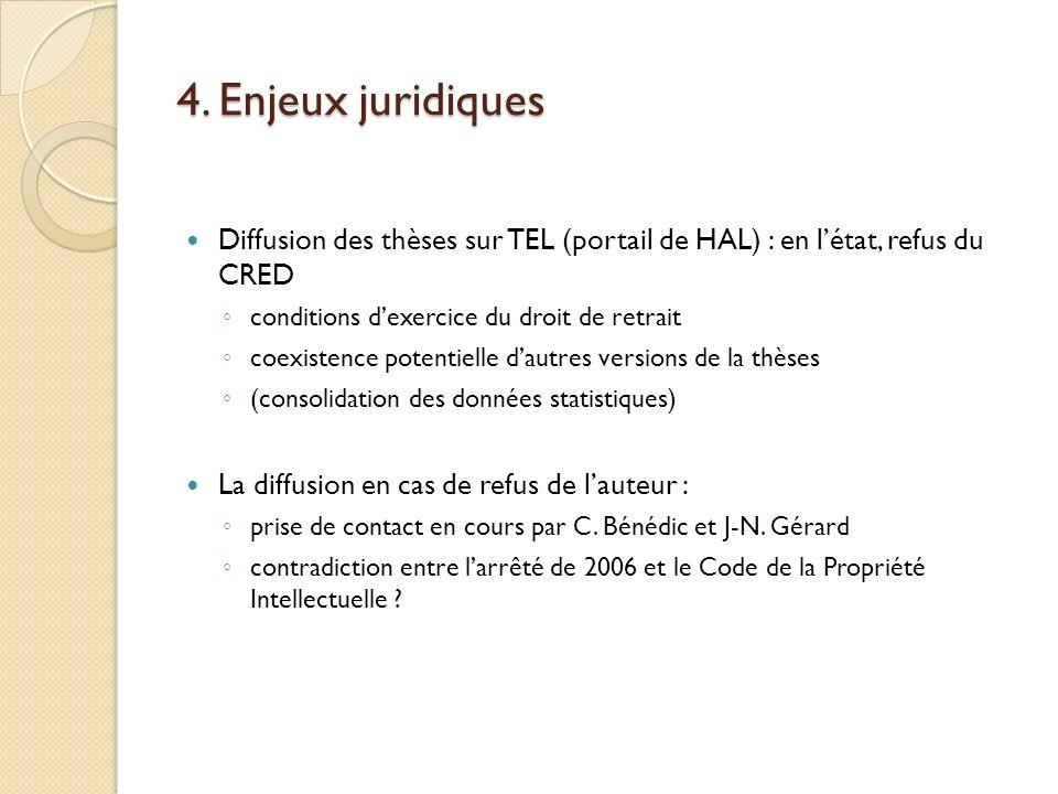 4. Enjeux juridiques Diffusion des thèses sur TEL (portail de HAL) : en létat, refus du CRED conditions dexercice du droit de retrait coexistence pote