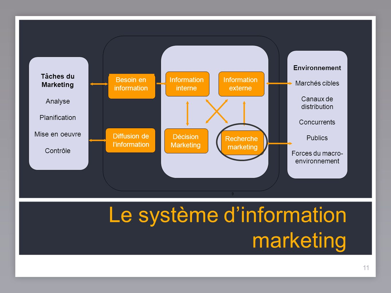 11 Le système dinformation marketing 11 9 Tâches du Marketing Analyse Planification Mise en oeuvre Contrôle Environnement Marchés cibles Canaux de distribution Concurrents Publics Forces du macro- environnement Information interne Décision Marketing Information externe Recherche marketing Besoin en information Diffusion de linformation