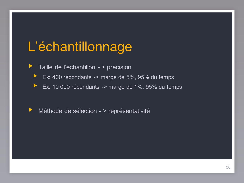 56 Léchantillonnage Taille de léchantillon - > précision Ex: 400 répondants -> marge de 5%, 95% du temps Ex: 10 000 répondants -> marge de 1%, 95% du temps Méthode de sélection - > représentativité 56