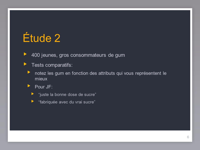 6 Étude 2 400 jeunes, gros consommateurs de gum Tests comparatifs: notez les gum en fonction des attributs qui vous représentent le mieux Pour JF: juste la bonne dose de sucre fabriquée avec du vrai sucre 6