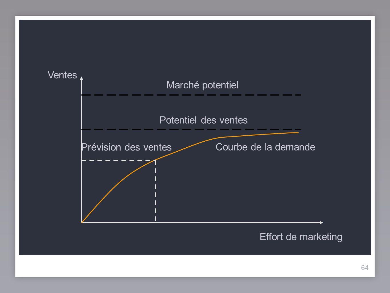 64 Ventes Marché potentiel Effort de marketing Potentiel des ventes Prévision des ventes Courbe de la demande