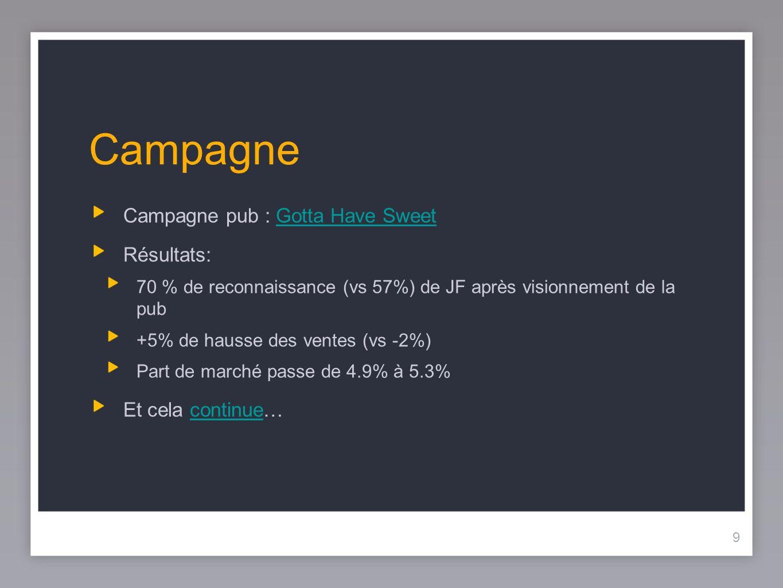 9 Campagne Campagne pub : Gotta Have SweetGotta Have Sweet Résultats: 70 % de reconnaissance (vs 57%) de JF après visionnement de la pub +5% de hausse des ventes (vs -2%) Part de marché passe de 4.9% à 5.3% Et cela continue…continue 9