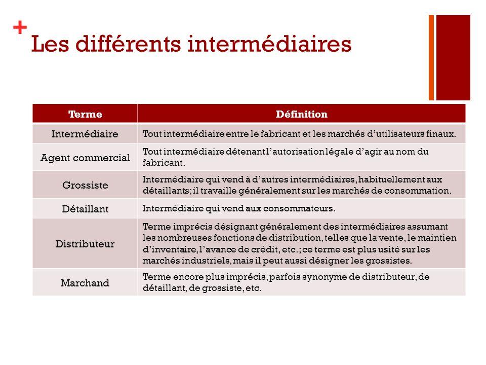 + Les différents intermédiaires TermeDéfinition Intermédiaire Tout intermédiaire entre le fabricant et les marchés dutilisateurs finaux. Agent commerc