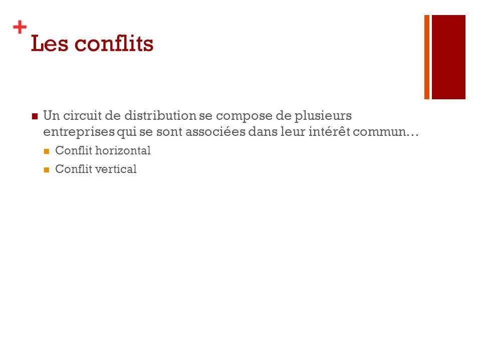 + Les conflits Un circuit de distribution se compose de plusieurs entreprises qui se sont associées dans leur intérêt commun… Conflit horizontal Confl
