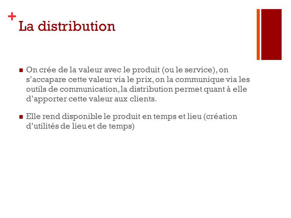 + La distribution On crée de la valeur avec le produit (ou le service), on saccapare cette valeur via le prix, on la communique via les outils de comm