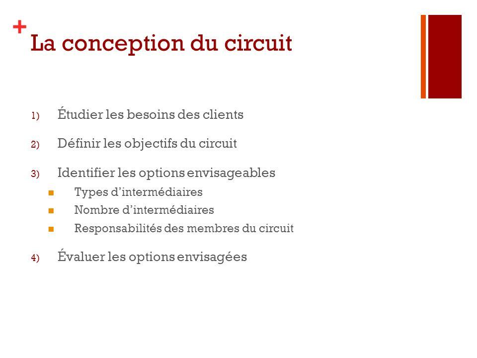 + La conception du circuit 1) Étudier les besoins des clients 2) Définir les objectifs du circuit 3) Identifier les options envisageables Types dinter