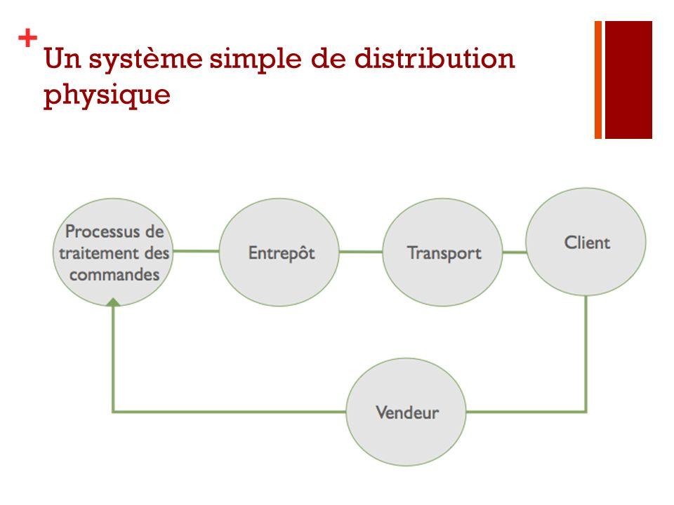 + Un système simple de distribution physique