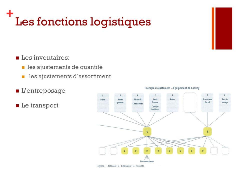+ Les fonctions logistiques Les inventaires: les ajustements de quantité les ajustements dassortiment Lentreposage Le transport