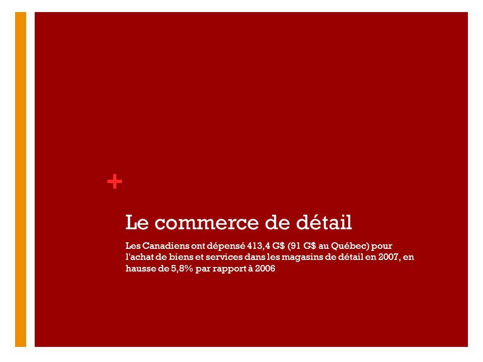 + Le commerce de détail Les Canadiens ont dépensé 413,4 G$ (91 G$ au Québec) pour l'achat de biens et services dans les magasins de détail en 2007, en