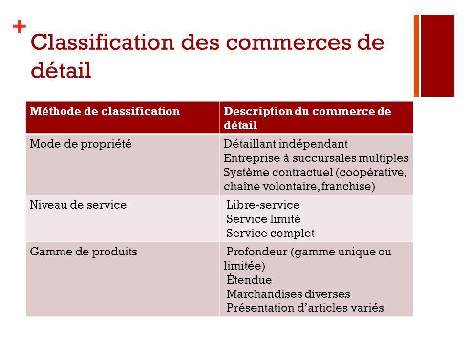 + Classification des commerces de détail Méthode de classificationDescription du commerce de détail Mode de propriétéDétaillant indépendant Entreprise