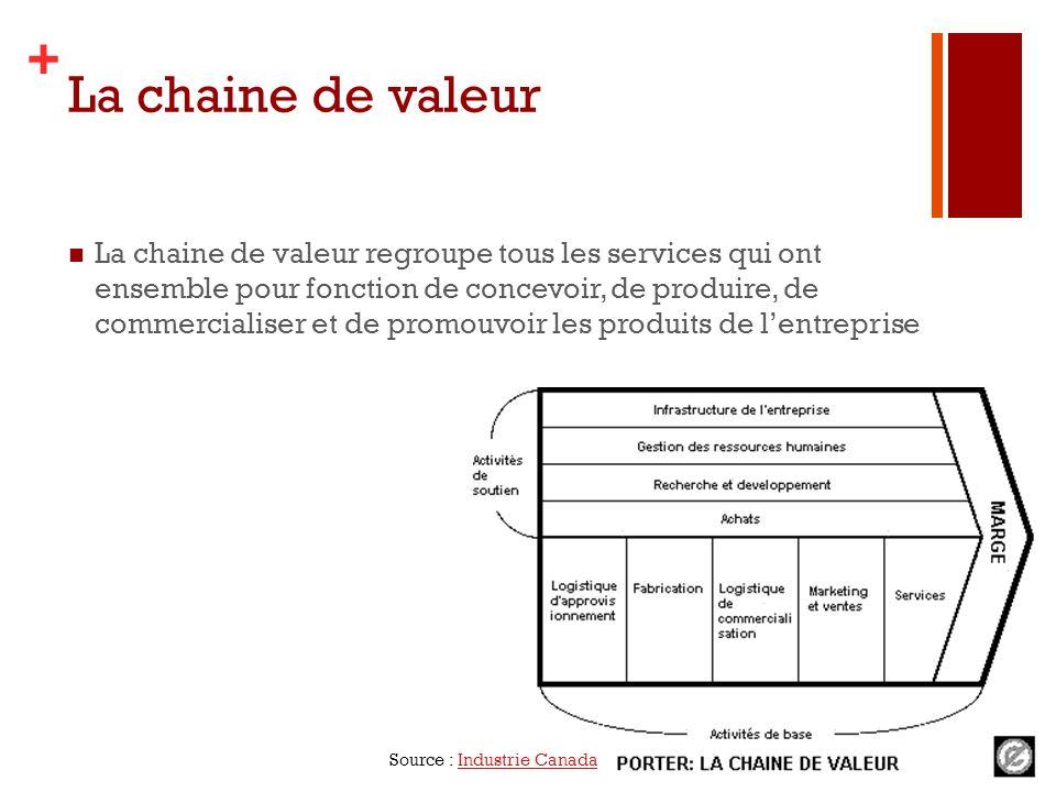 + La chaine de valeur La chaine de valeur regroupe tous les services qui ont ensemble pour fonction de concevoir, de produire, de commercialiser et de