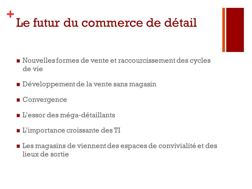 + Le futur du commerce de détail Nouvelles formes de vente et raccourcissement des cycles de vie Développement de la vente sans magasin Convergence Le