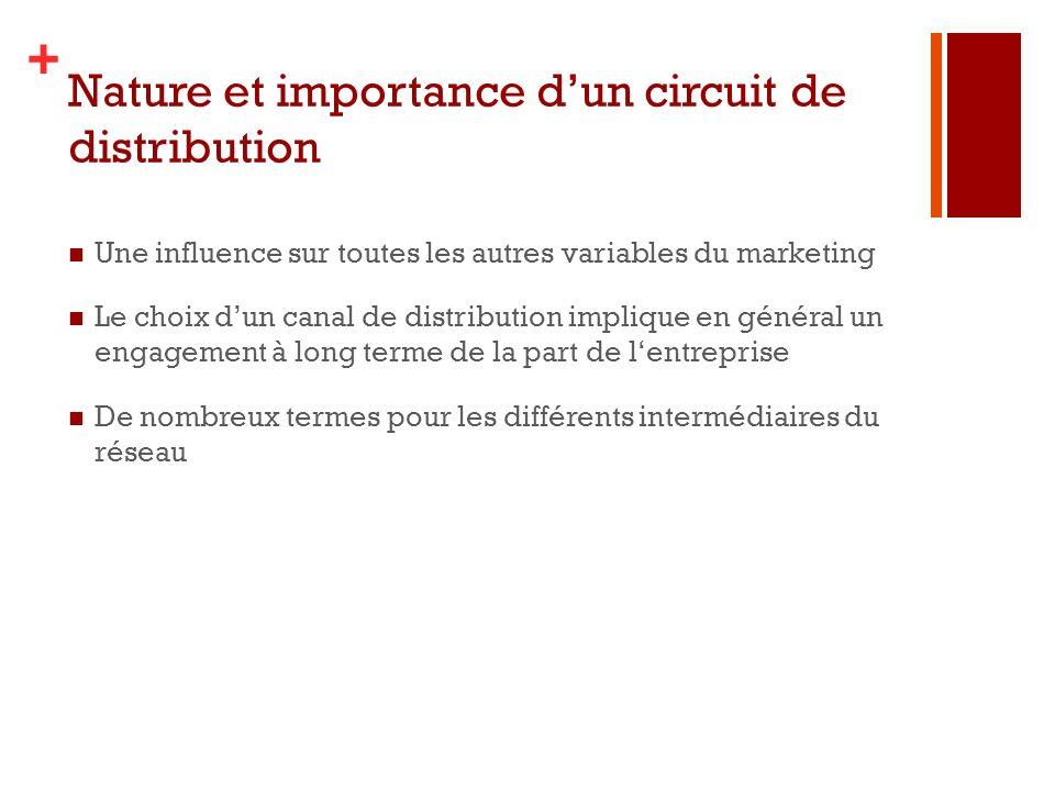 + Une influence sur toutes les autres variables du marketing Le choix dun canal de distribution implique en général un engagement à long terme de la p