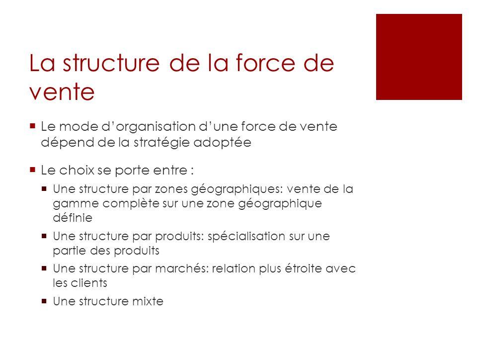 La structure de la force de vente Le mode dorganisation dune force de vente dépend de la stratégie adoptée Le choix se porte entre : Une structure par