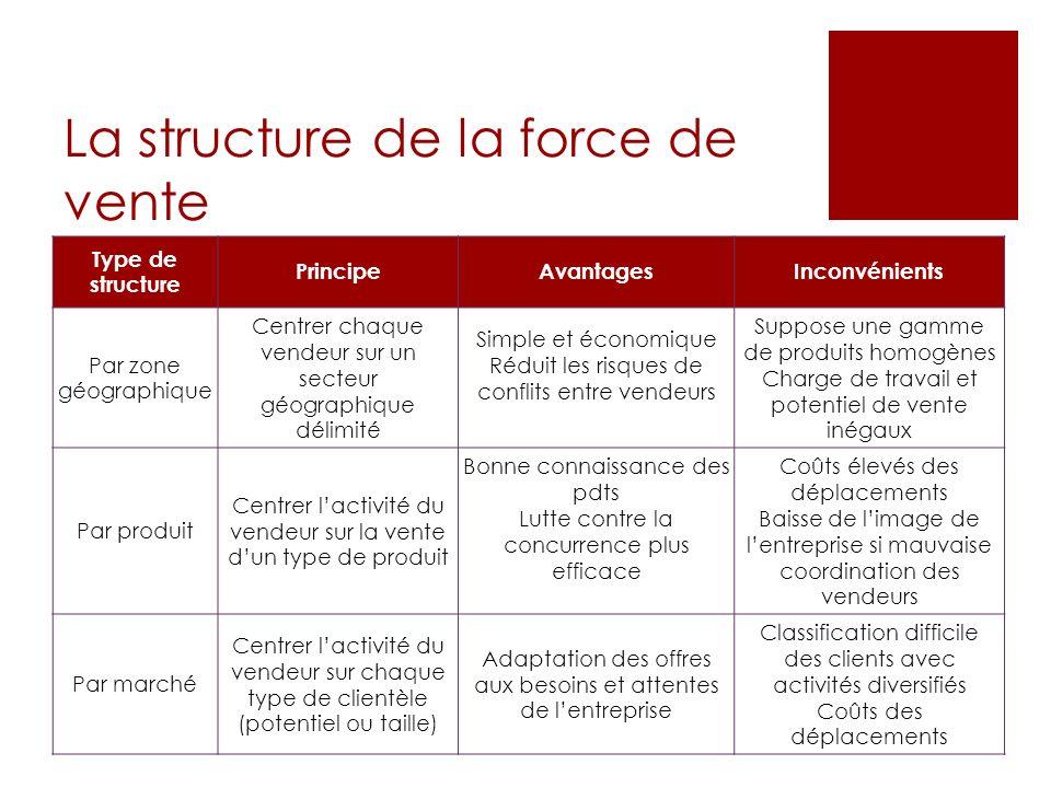 La structure de la force de vente Type de structure PrincipeAvantagesInconvénients Par zone géographique Centrer chaque vendeur sur un secteur géograp