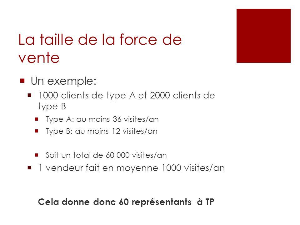 La taille de la force de vente Un exemple: 1000 clients de type A et 2000 clients de type B Type A: au moins 36 visites/an Type B: au moins 12 visites