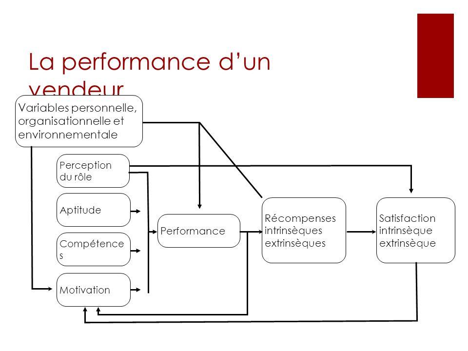La performance dun vendeur Variables personnelle, organisationnelle et environnementale Perception du rôle Aptitude Compétence s Motivation Performanc