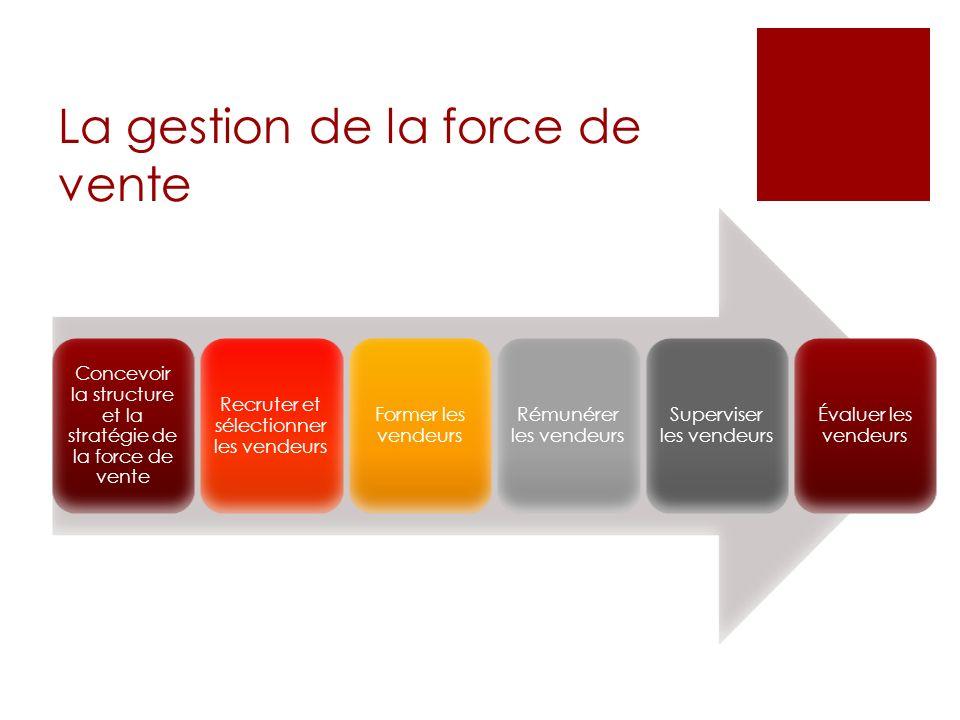 La gestion de la force de vente Concevoir la structure et la stratégie de la force de vente Recruter et sélectionner les vendeurs Former les vendeurs