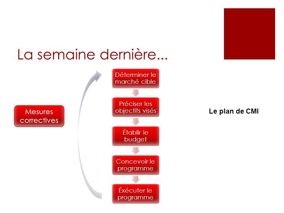 Les autres questions de stratégie et de structure Force de vente interne ou externe .