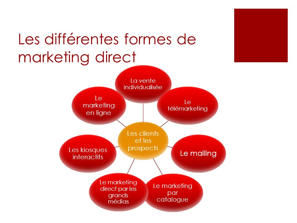Les différentes formes de marketing direct Les clients et les prospects La vente individualisée Le télémarketing Le mailing Le marketing par catalogue