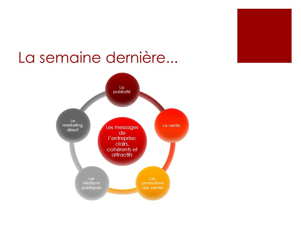 La gestion de la force de vente Concevoir la structure et la stratégie de la force de vente Recruter et sélectionner les vendeurs Former les vendeurs Rémunérer les vendeurs Superviser les vendeurs Évaluer les vendeurs