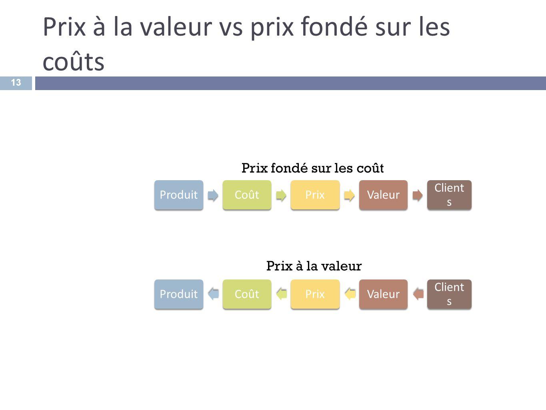 Prix à la valeur vs prix fondé sur les coûts 13 ProduitCoûtPrixValeur Client s Prix fondé sur les coût ProduitCoûtPrixValeur Client s Prix à la valeur