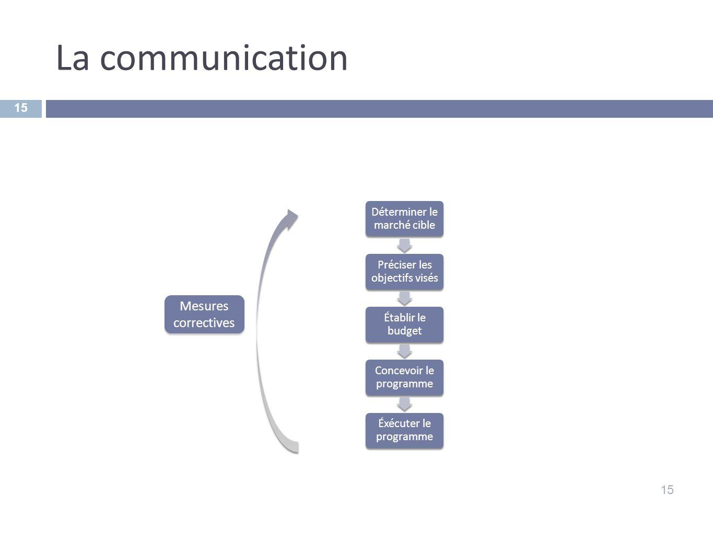 La communication 15 Déterminer le marché cible Préciser les objectifs visés Établir le budget Concevoir le programme Éxécuter le programme Mesures cor