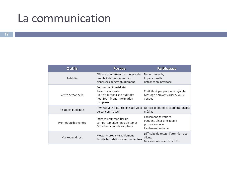 La communication 17 OutilsForcesFaiblesses Publicité Efficace pour atteindre une grande quantité de personnes très dispersées géographiquement Débours