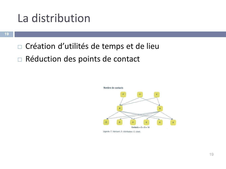 La distribution 19 Création dutilités de temps et de lieu Réduction des points de contact 19