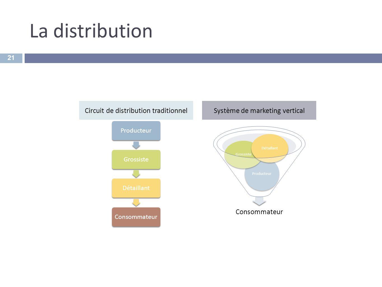 La distribution 21 ProducteurGrossisteDétaillantConsommateur Producteur Grossiste Détaillant Circuit de distribution traditionnelSystème de marketing