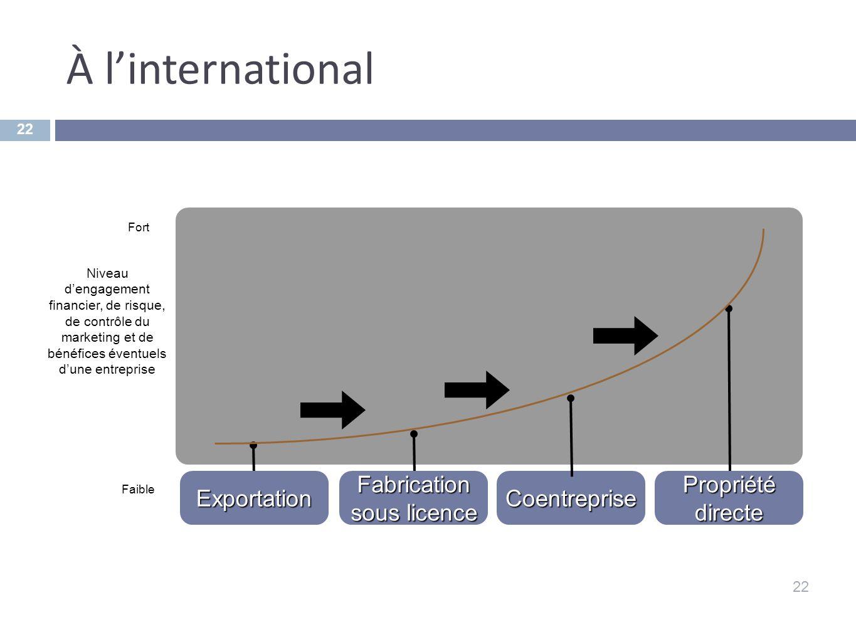À linternational 22 Faible Fort Niveau dengagement financier, de risque, de contrôle du marketing et de bénéfices éventuels dune entreprise Exportatio