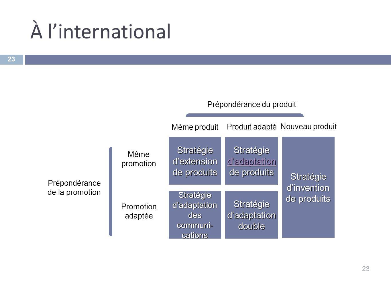 À linternational 23 Stratégie dextension de produits Stratégie dadaptation double Stratégie dadaptation des communi- cations Stratégie dadaptation de