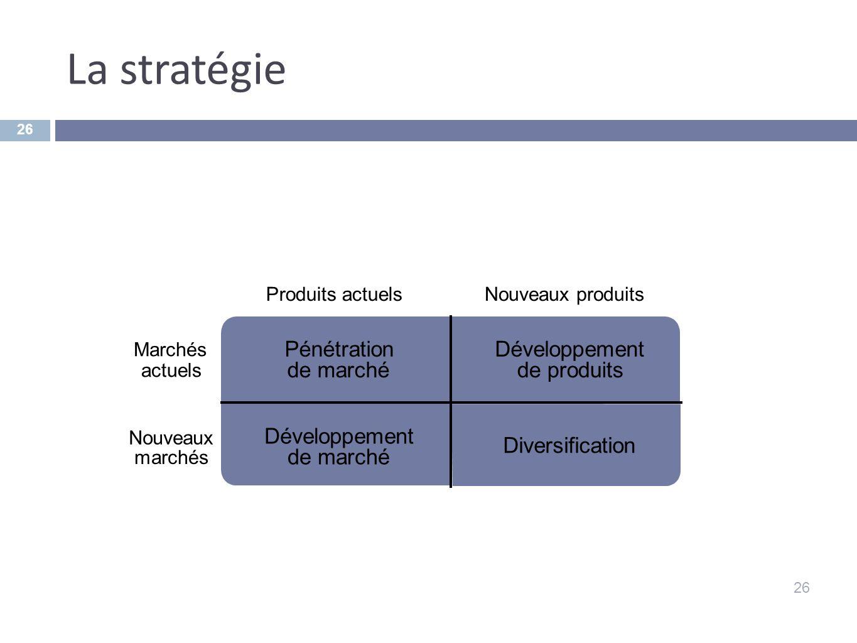 La stratégie 26 Diversification Développement de marché Développement de produits Pénétration de marché Produits actuelsNouveaux produits Marchés actu