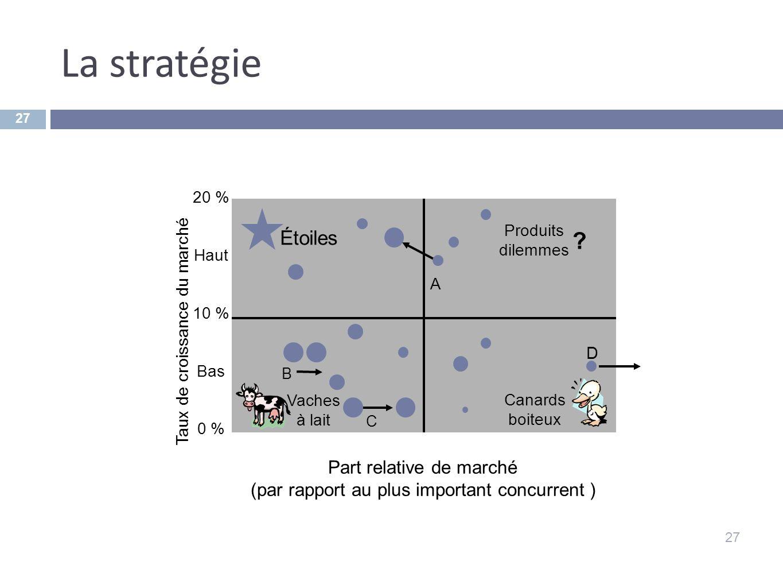 La stratégie 27 Taux de croissance du marché Part relative de marché (par rapport au plus important concurrent ) ? Vaches à lait Étoiles Canards boite
