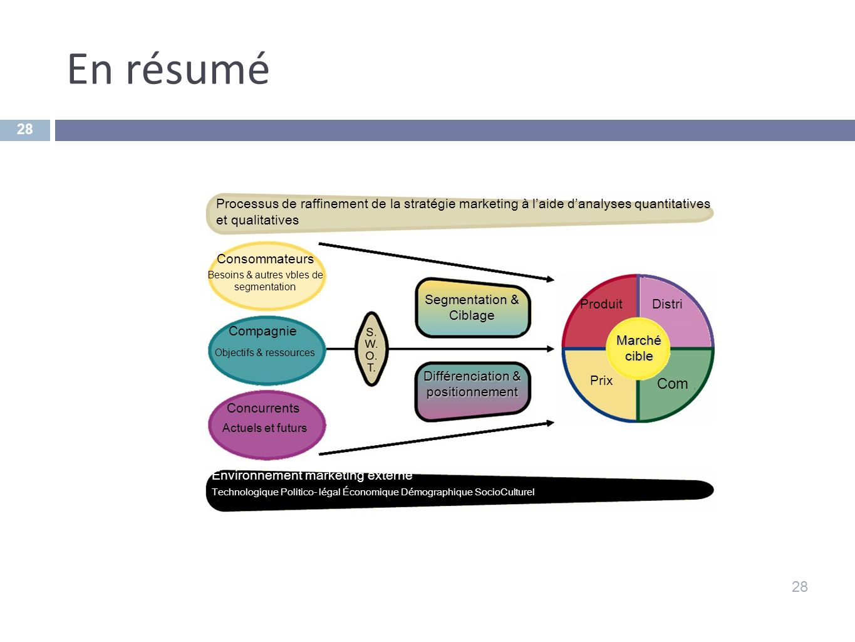 En résumé 28 Environnement marketing externe Technologique Politico- légal Économique Démographique SocioCulturel Processus de raffinement de la strat