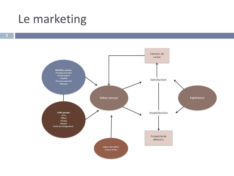 Le marketing 3 Bénéfices perçus: Produit principal Performance Qualité Services associés Marque Bénéfices perçus: Produit principal Performance Qualit