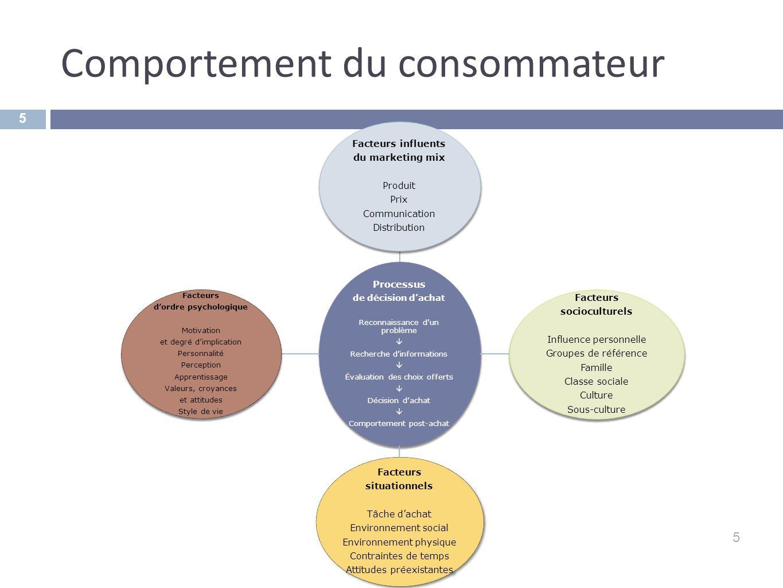 Comportement du consommateur 5 5 Processus de décision dachat Reconnaissance dun problème Recherche dinformations Évaluation des choix offerts Décisio